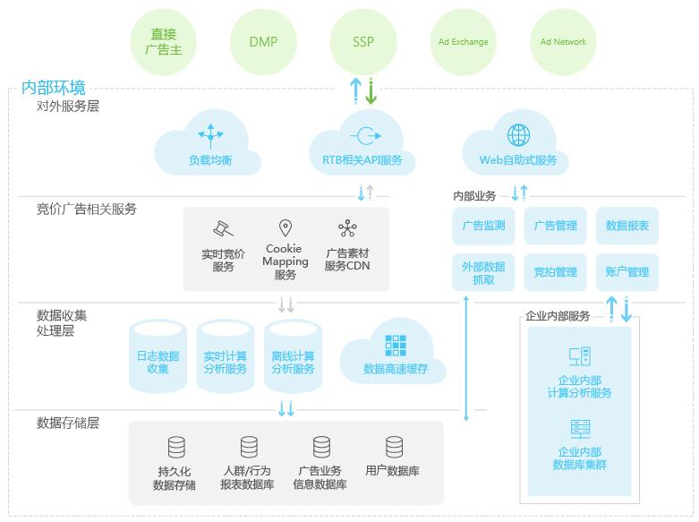 dsp 业务系统架构图