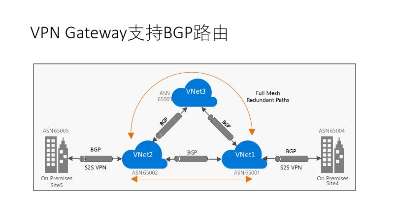 Linux ssl vpn gateway